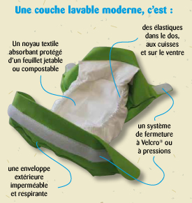 couche_moderne